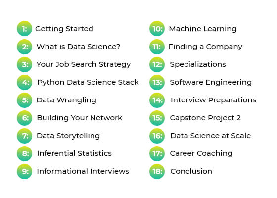 Springboard Data Science Review: Pros and Cons